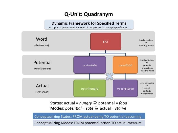 Q Unit